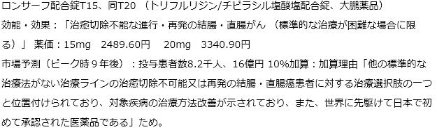 新薬14成分22品目を薬価収載することを決めた